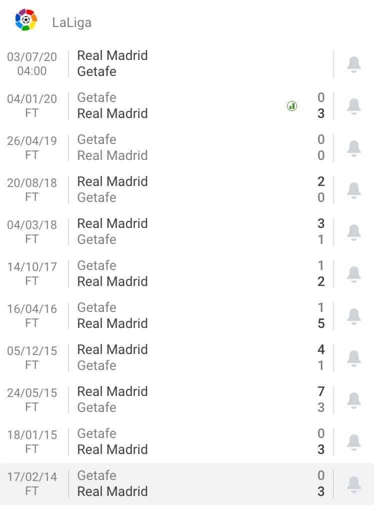 Nhận định soi kèo tỷ lệ cá cược trận bóng đá hôm nay Real Madrid - Getafe - La Liga