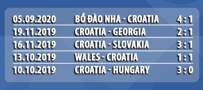 croatia 5 trận gần đây