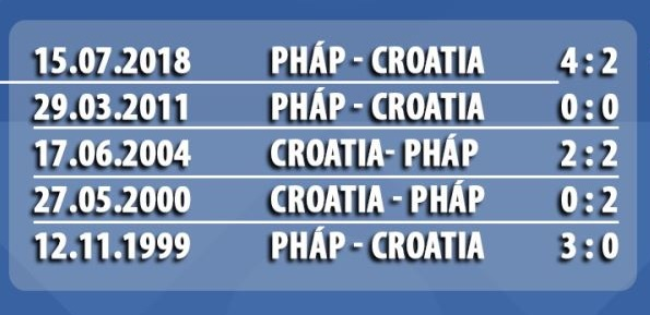 tỷ số đối đầu pháp-croatia
